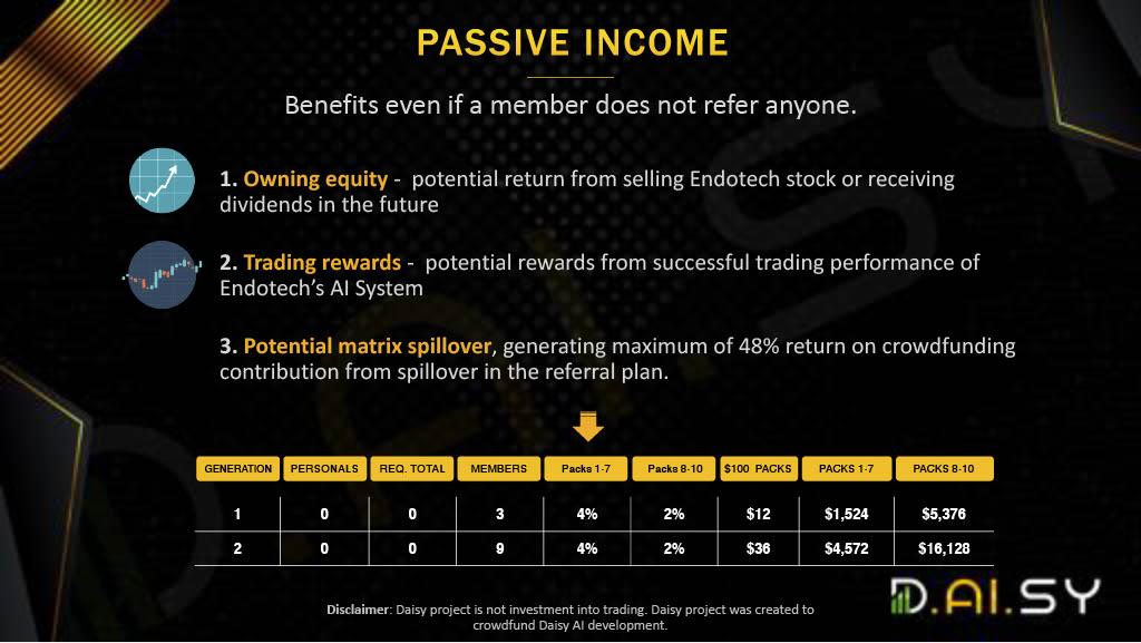 d.ai.sy passive income